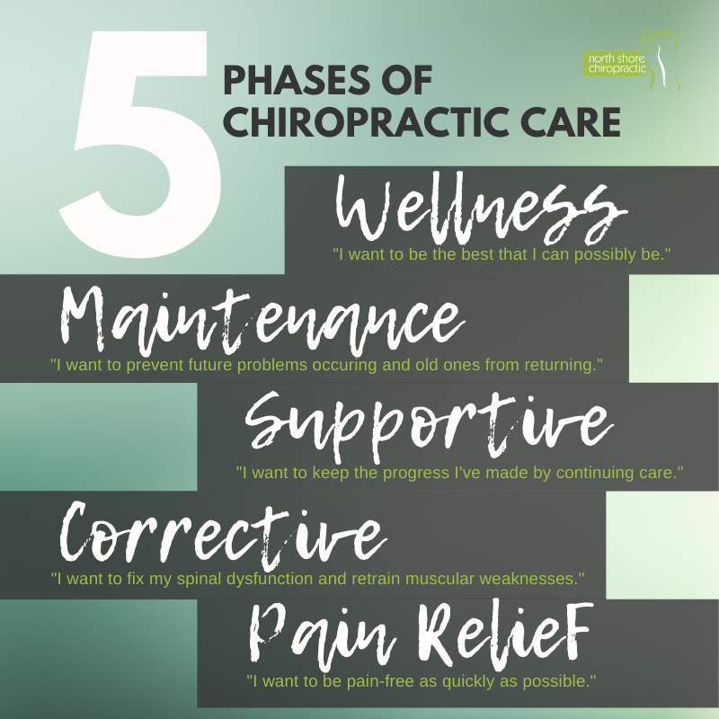 North Shore Chiro blog - 5 phases of chiropractic care info